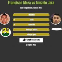 Francisco Meza vs Gonzalo Jara h2h player stats
