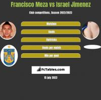 Francisco Meza vs Israel Jimenez h2h player stats
