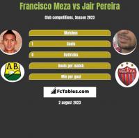 Francisco Meza vs Jair Pereira h2h player stats