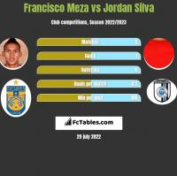 Francisco Meza vs Jordan Silva h2h player stats