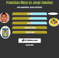 Francisco Meza vs Jorge Sanchez h2h player stats