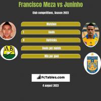 Francisco Meza vs Juninho h2h player stats