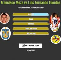 Francisco Meza vs Luis Fernando Fuentes h2h player stats