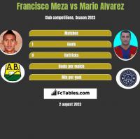 Francisco Meza vs Mario Alvarez h2h player stats