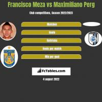 Francisco Meza vs Maximiliano Perg h2h player stats