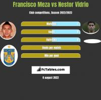 Francisco Meza vs Nestor Vidrio h2h player stats