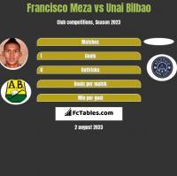 Francisco Meza vs Unai Bilbao h2h player stats