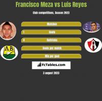 Francisco Meza vs Luis Reyes h2h player stats