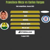 Francisco Meza vs Carlos Vargas h2h player stats
