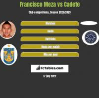 Francisco Meza vs Cadete h2h player stats