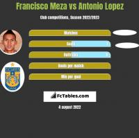 Francisco Meza vs Antonio Lopez h2h player stats