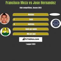Francisco Meza vs Jose Hernandez h2h player stats