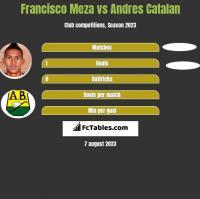 Francisco Meza vs Andres Catalan h2h player stats