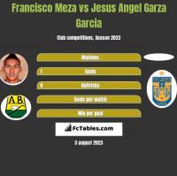 Francisco Meza vs Jesus Angel Garza Garcia h2h player stats