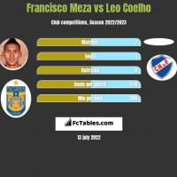 Francisco Meza vs Leo Coelho h2h player stats