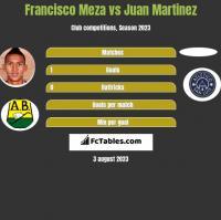 Francisco Meza vs Juan Martinez h2h player stats