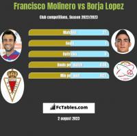 Francisco Molinero vs Borja Lopez h2h player stats