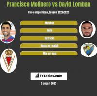 Francisco Molinero vs David Lomban h2h player stats