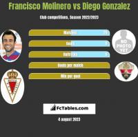 Francisco Molinero vs Diego Gonzalez h2h player stats