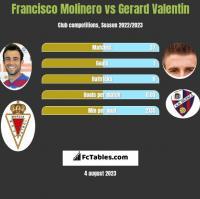 Francisco Molinero vs Gerard Valentin h2h player stats