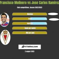 Francisco Molinero vs Jose Carlos Ramirez h2h player stats