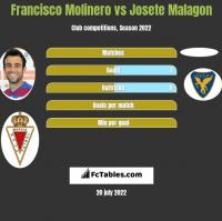 Francisco Molinero vs Josete Malagon h2h player stats