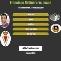 Francisco Molinero vs Josue h2h player stats