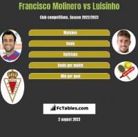 Francisco Molinero vs Luisinho h2h player stats