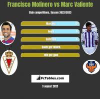 Francisco Molinero vs Marc Valiente h2h player stats