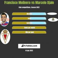 Francisco Molinero vs Marcelo Djalo h2h player stats