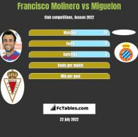 Francisco Molinero vs Miguelon h2h player stats