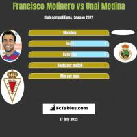 Francisco Molinero vs Unai Medina h2h player stats