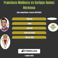 Francisco Molinero vs Enrique Gomez Hermoso h2h player stats