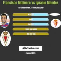 Francisco Molinero vs Ignacio Mendez h2h player stats