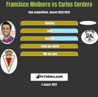 Francisco Molinero vs Carlos Cordero h2h player stats