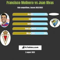 Francisco Molinero vs Juan Rivas h2h player stats