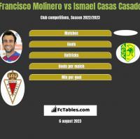 Francisco Molinero vs Ismael Casas Casado h2h player stats