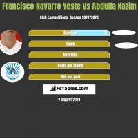 Francisco Navarro Yeste vs Abdulla Kazim h2h player stats