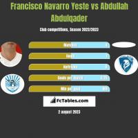 Francisco Navarro Yeste vs Abdullah Abdulqader h2h player stats