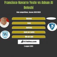 Francisco Navarro Yeste vs Adnan Al Beloshi h2h player stats