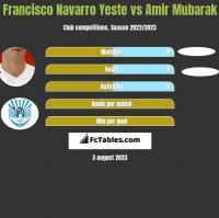 Francisco Navarro Yeste vs Amir Mubarak h2h player stats