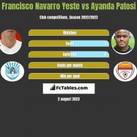 Francisco Navarro Yeste vs Ayanda Patosi h2h player stats