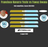 Francisco Navarro Yeste vs Fawaz Awana h2h player stats