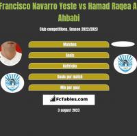 Francisco Navarro Yeste vs Hamad Raqea Al Ahbabi h2h player stats