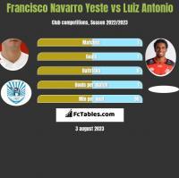 Francisco Navarro Yeste vs Luiz Antonio h2h player stats