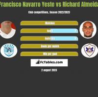 Francisco Navarro Yeste vs Richard Almeida h2h player stats