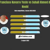 Francisco Navarro Yeste vs Suhail Ahmed Al Noobi h2h player stats