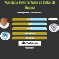 Francisco Navarro Yeste vs Sultan Al Shamsi h2h player stats