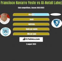 Francisco Navarro Yeste vs Al-Nofall Lahej h2h player stats