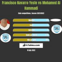 Francisco Navarro Yeste vs Mohamed Al Hammadi h2h player stats